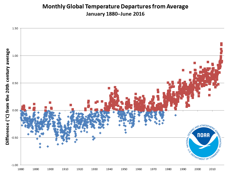 2016 monthly temperature departures from January 1880 to June 2016