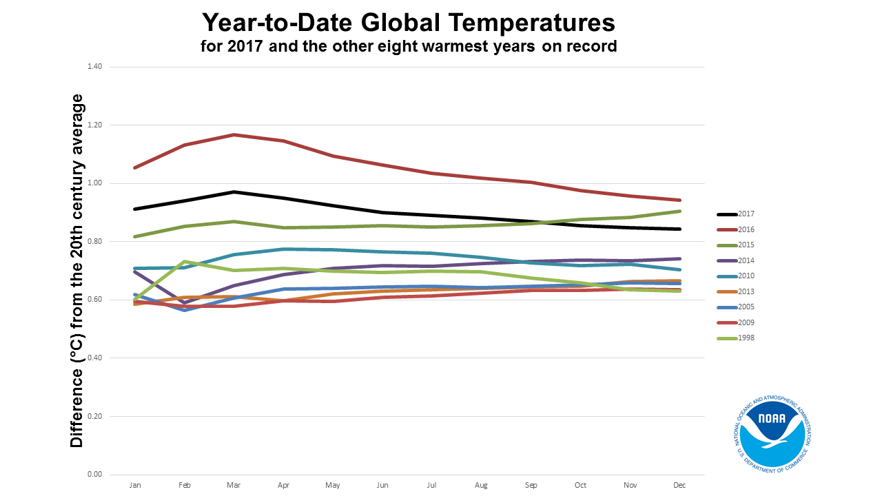 global climate report annual 2017 2017 year to date temperatures