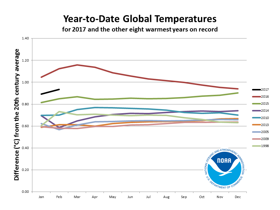 2017 year-to-date anomalies through February compared to eight warmest years on record