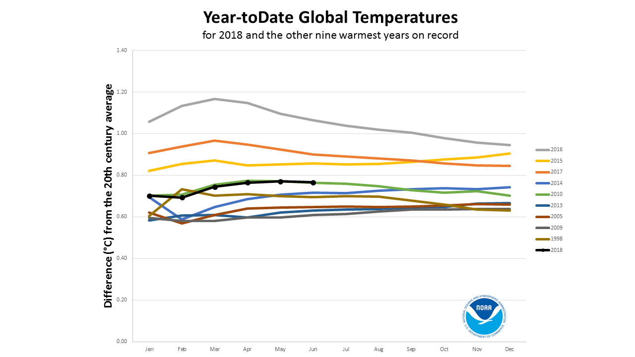 2018 year-to-date anomalies through June compared to nine warmest years on record
