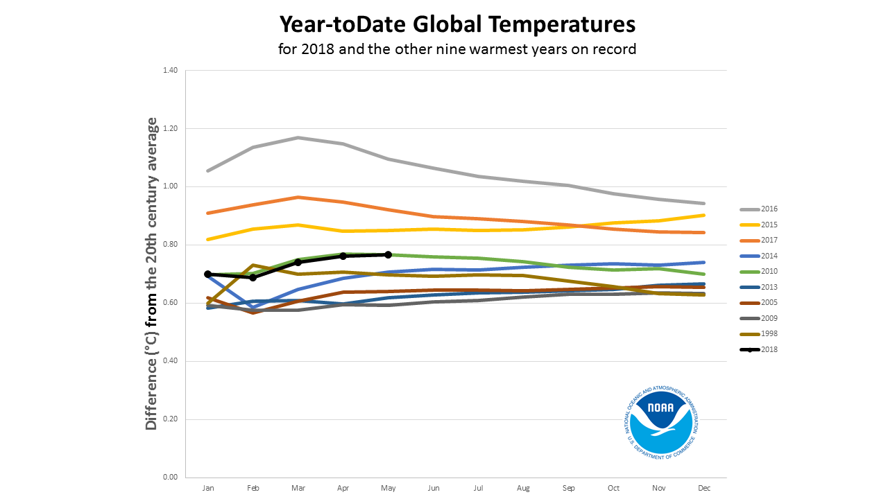 2018 year-to-date anomalies through May compared to nine warmest years on record