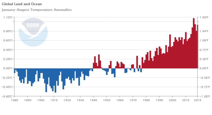 Климатическая неделя