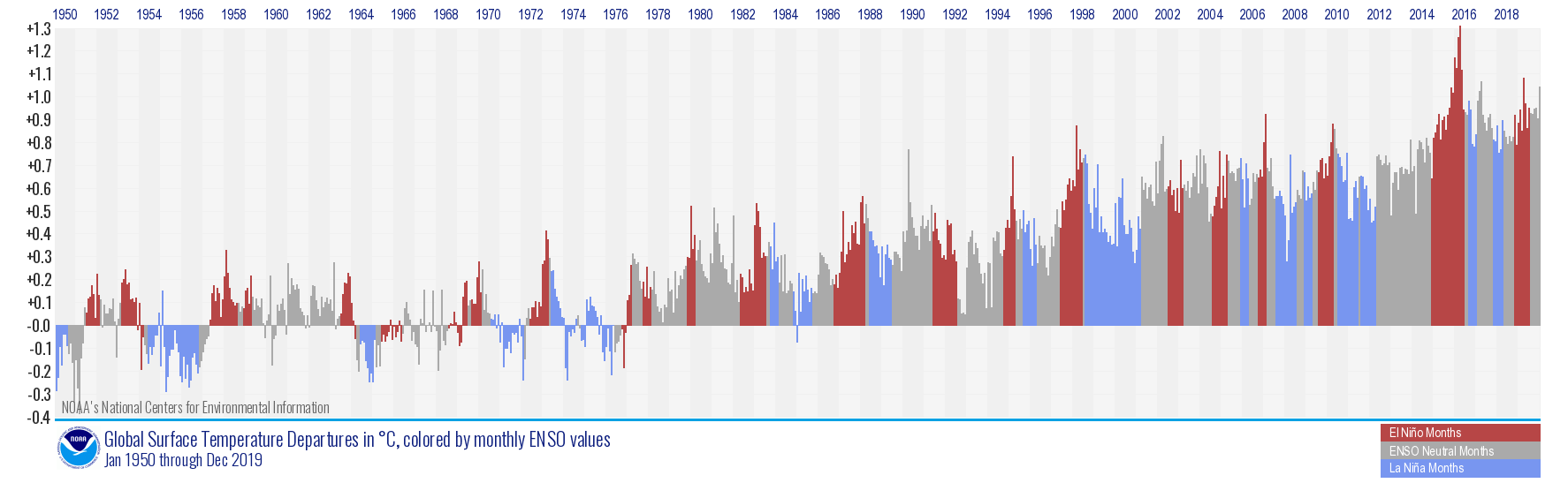 Monthly global temperature anomalies since January 1950, with ENSO status shown