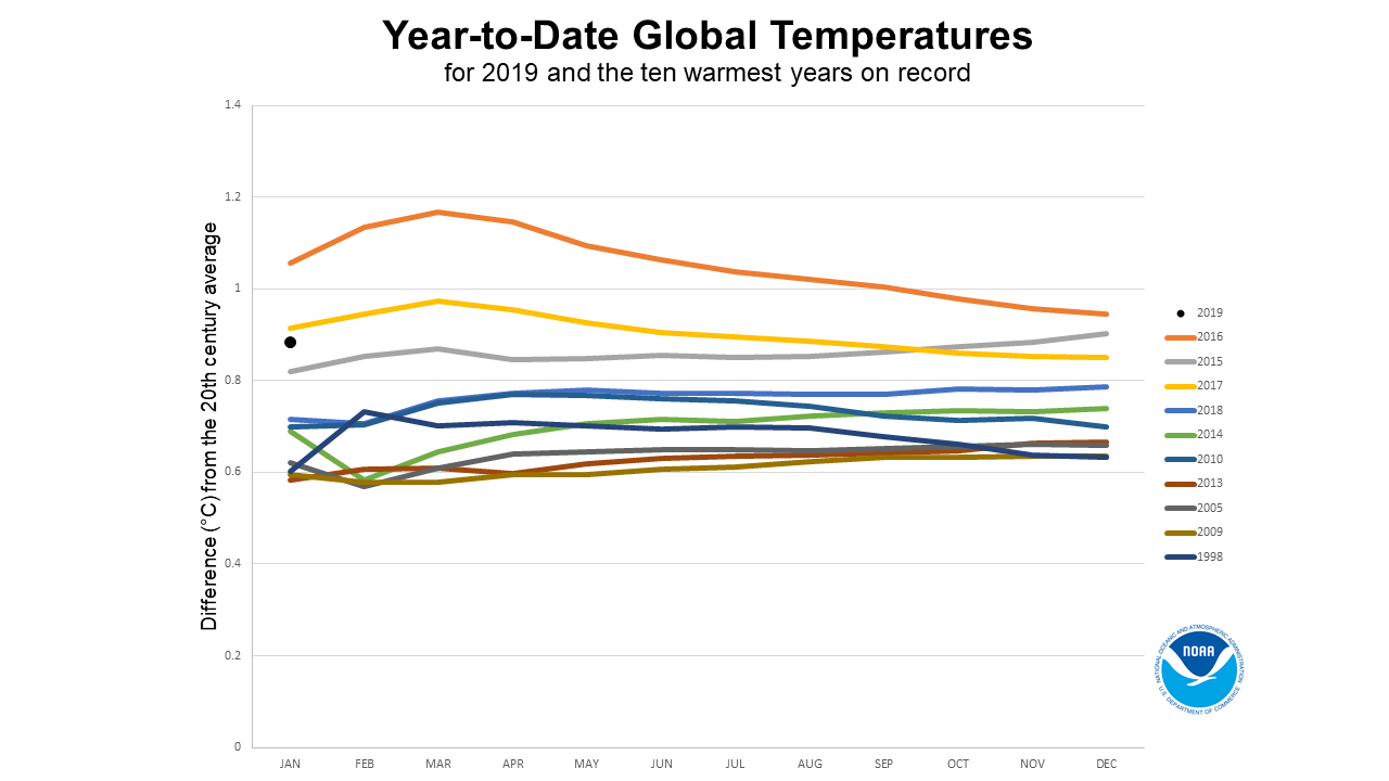 Global Climate Report - January 2019 | 2019 year-to-date