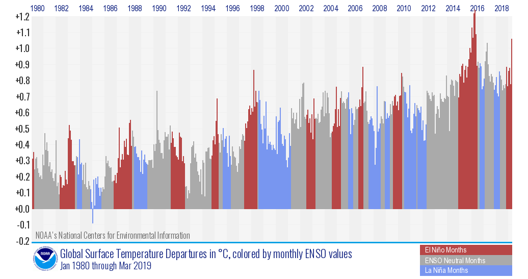 Monthly global temperature anomalies since January 1980, with ENSO status shown