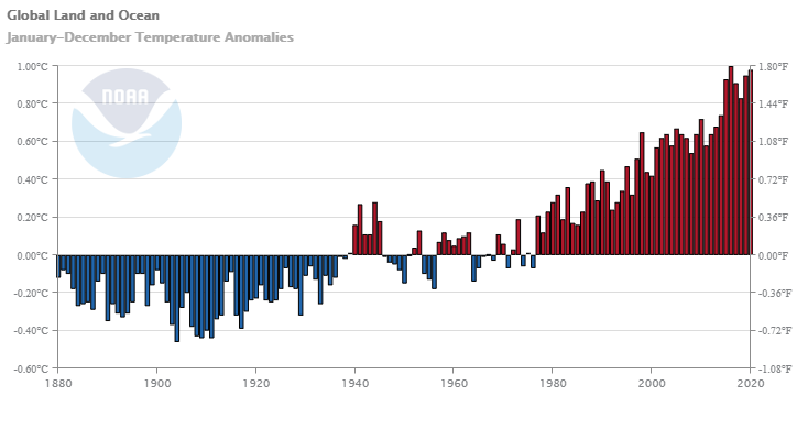Global Land and Ocean Temperature Anomalies for the period of 1880-2020