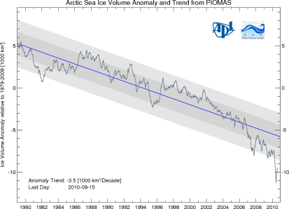 Graphic depicting the change in Arctic sea ice volume over time compared with the long-term average
