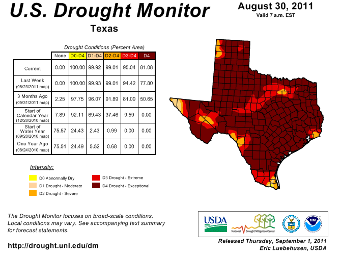 Drought conditions in Texas