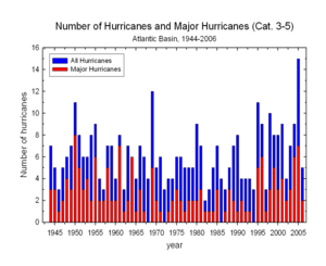 Observed Hurricanes, US