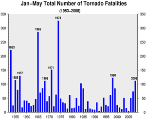 January-May U.S. Tornado Fatalities