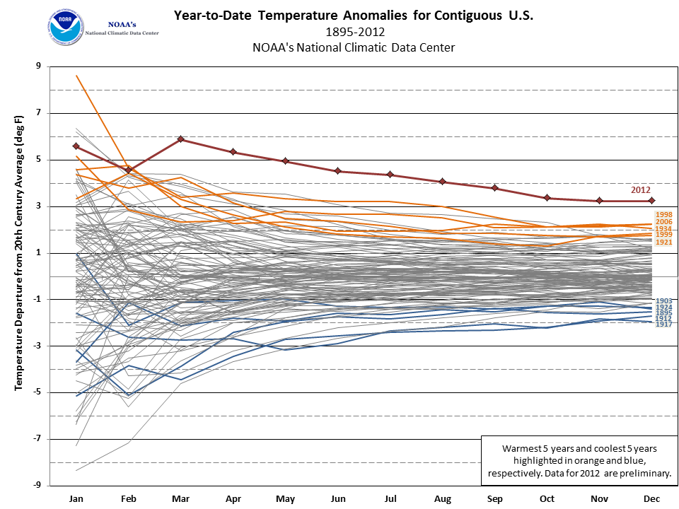 National Climate Report Annual State Of The Climate - Average winter temperature in arizona