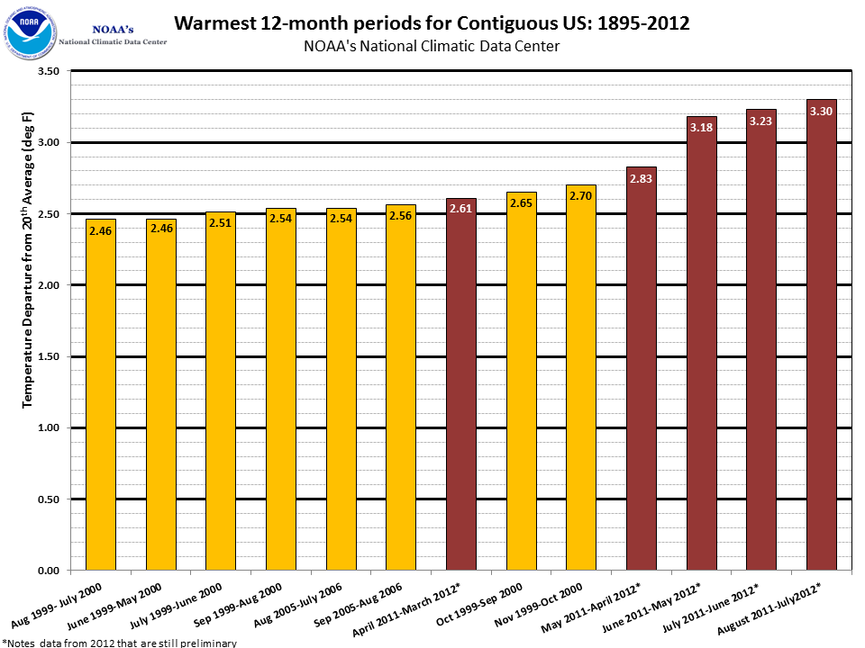National Climate Report July 2012 Warmest 12 Month Consecutive