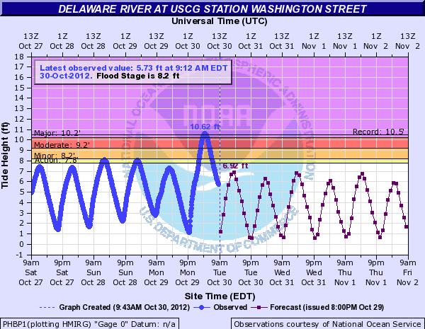 tide height measured at the Delaware River in Philadelphia on October 30, 2012