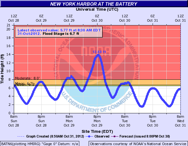 tide height measured at The Battery in New York City Harbor on October 29, 2012
