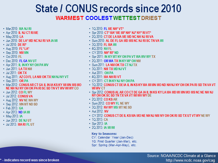list of states setting monthly or seasonal records since January 2010