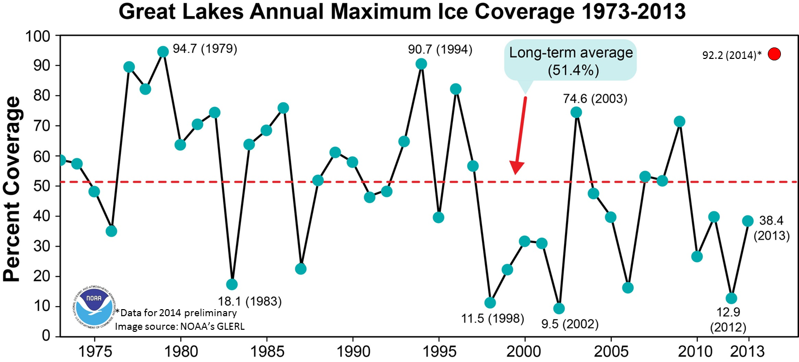 March 2014 Great Lakes ice