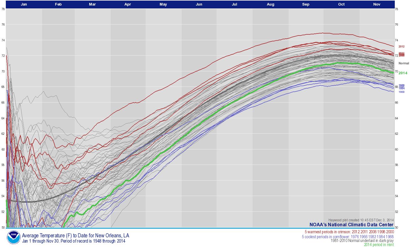 National Climate Report November 2014 Average