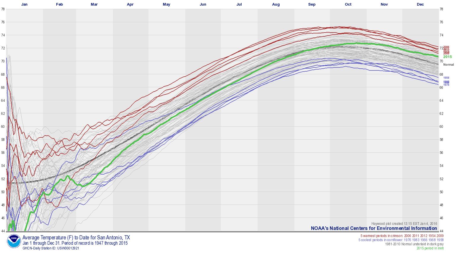National Climate Report Annual Average Temperature - Average december temperature in las vegas