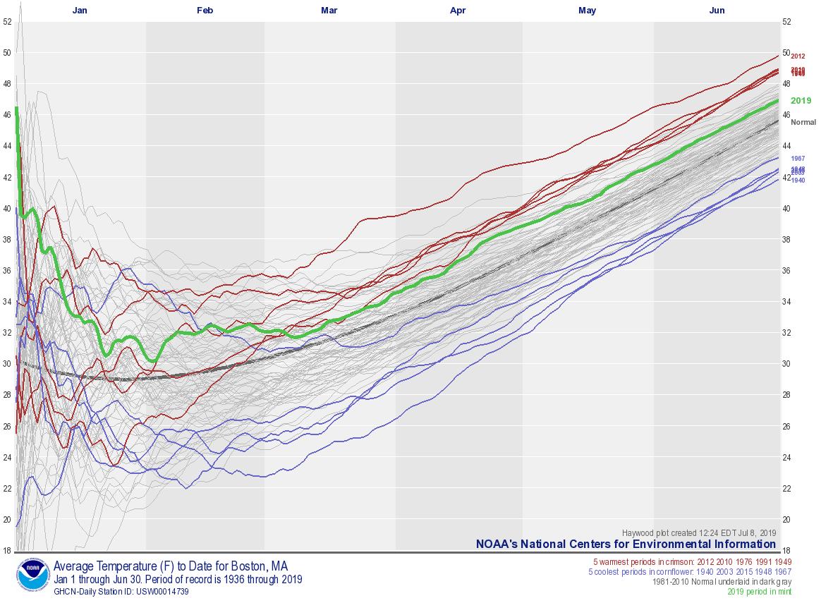 National Climate Report - June 2019 | Average Temperature