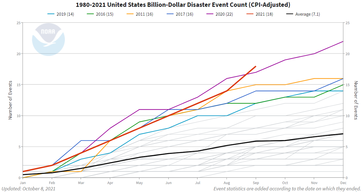 1980-2021 Billion Dollar Disaster Frequency Map
