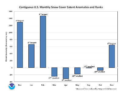 US Monthly snow extent anomalies