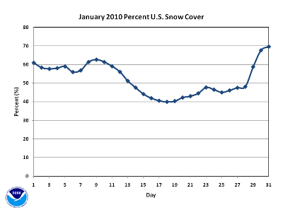 US Percent Snow Cover for January 2010