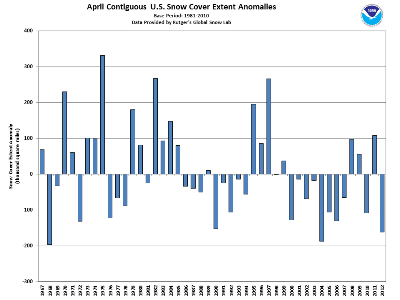 Contiguous US snow cover anomalies