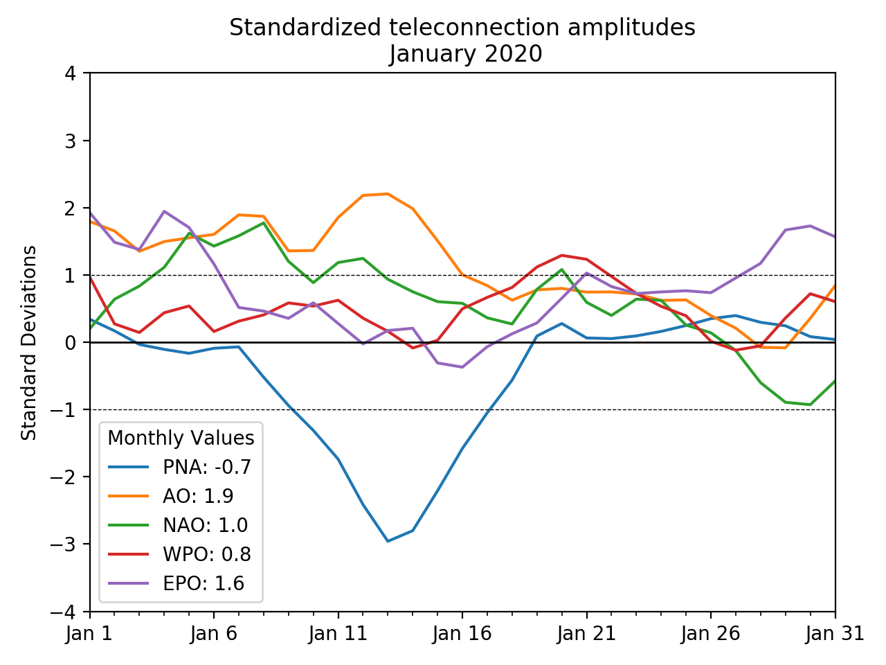 Time series of the PNA, AO, NAO, WPO, and EPO teleconnection indices for January 2020