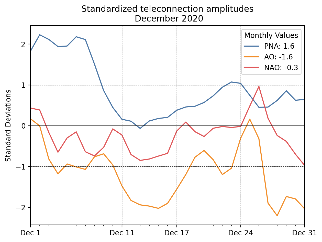 Time series of the PNA, AO, and NAO teleconnection indices for December 2020