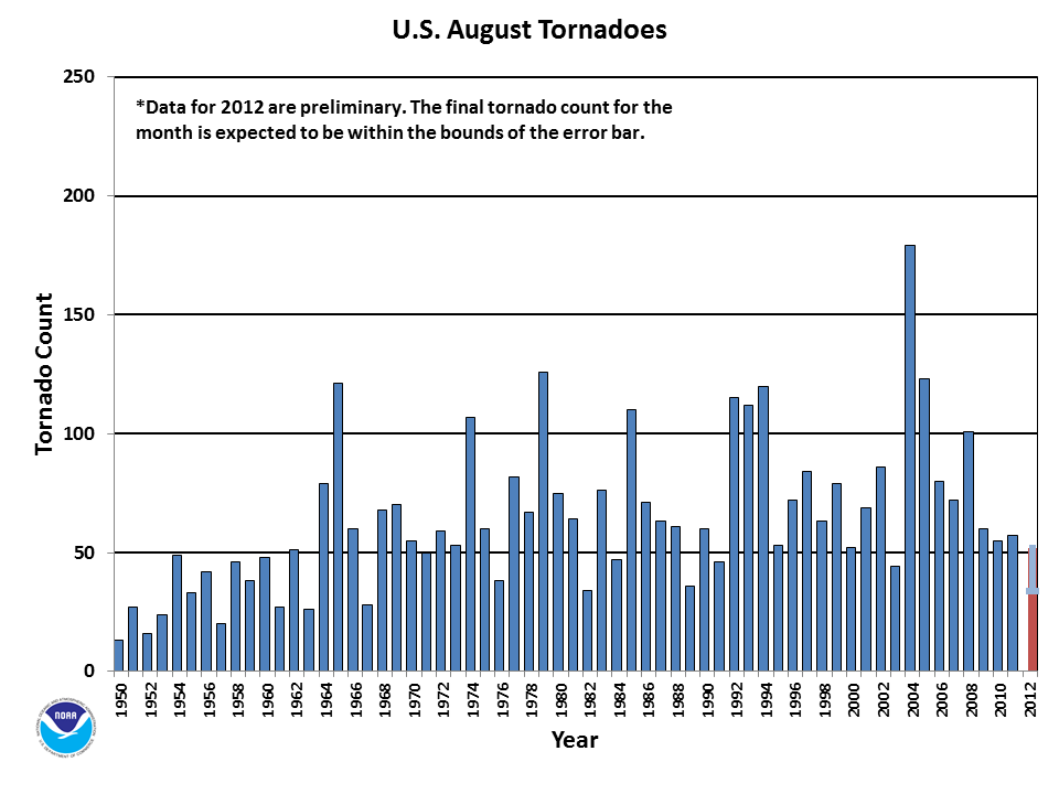 August Tornado Count 1950-2012