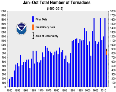 October 2012 Tornadoes Year-to-date