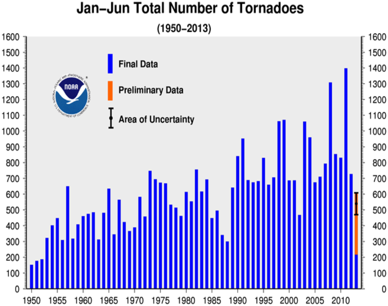 January-JuneTornado Counts