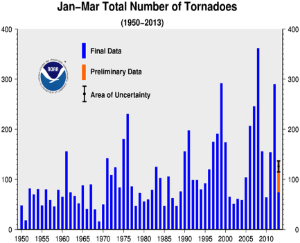 January-March Tornado Counts