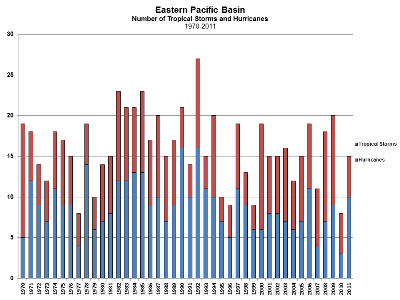 East Pacific Tropical Cyclone Count 1970-2011