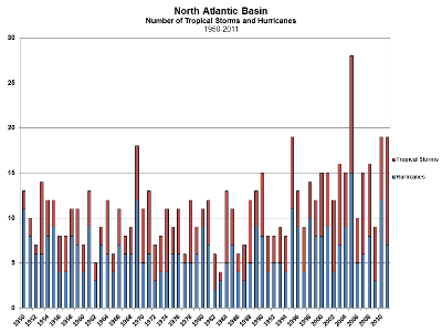 North Atlantic Tropical Cyclone Count 1950-2011