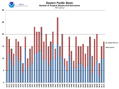 East Pacific Tropical Cyclone Count 1970-2012