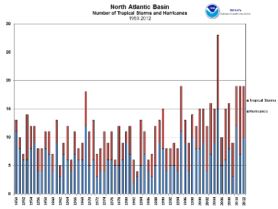 North Atlantic Tropical Cyclone Count 1950-2012