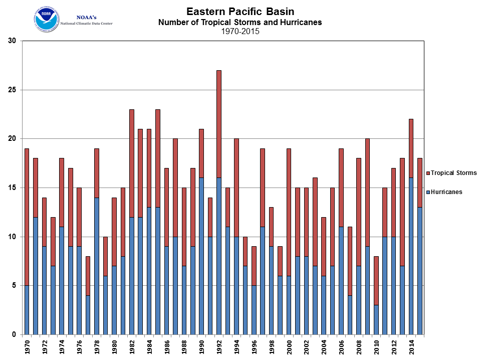 East Pacific Tropical Cyclone Count 1970-2015