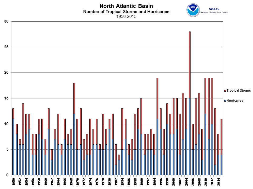 North Atlantic Tropical Cyclone Count 1950-2015
