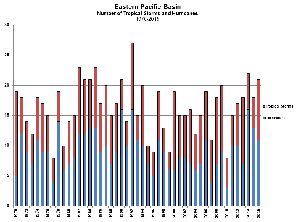 East Pacific Tropical Cyclone Count 1970-2016