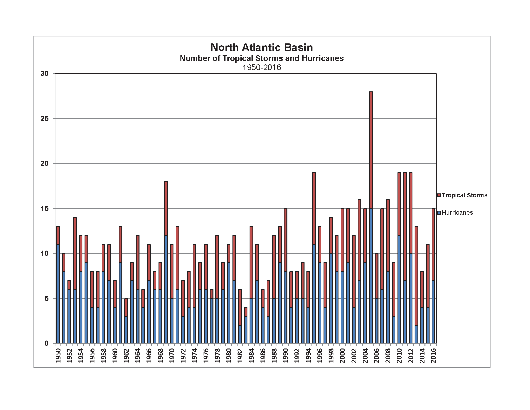North Atlantic Tropical Cyclone Count 1950-2016