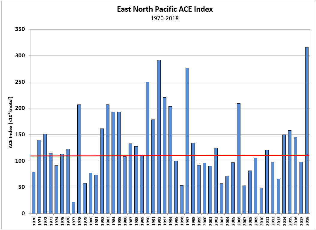 2018 East Pacific Tropical ACE