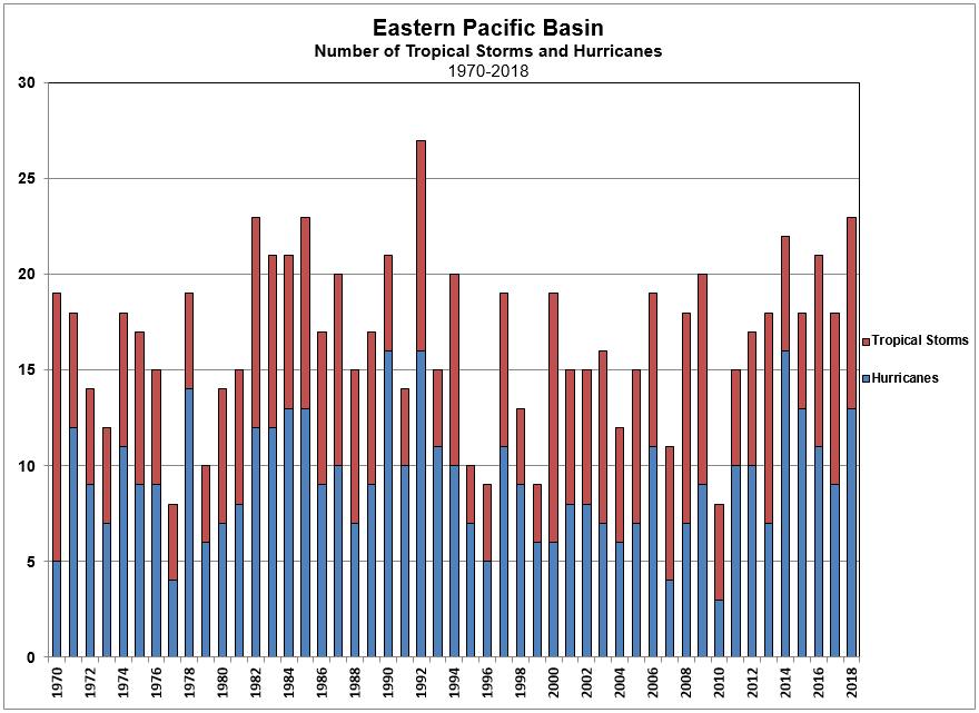 East Pacific Tropical Cyclone Count 1970-2018