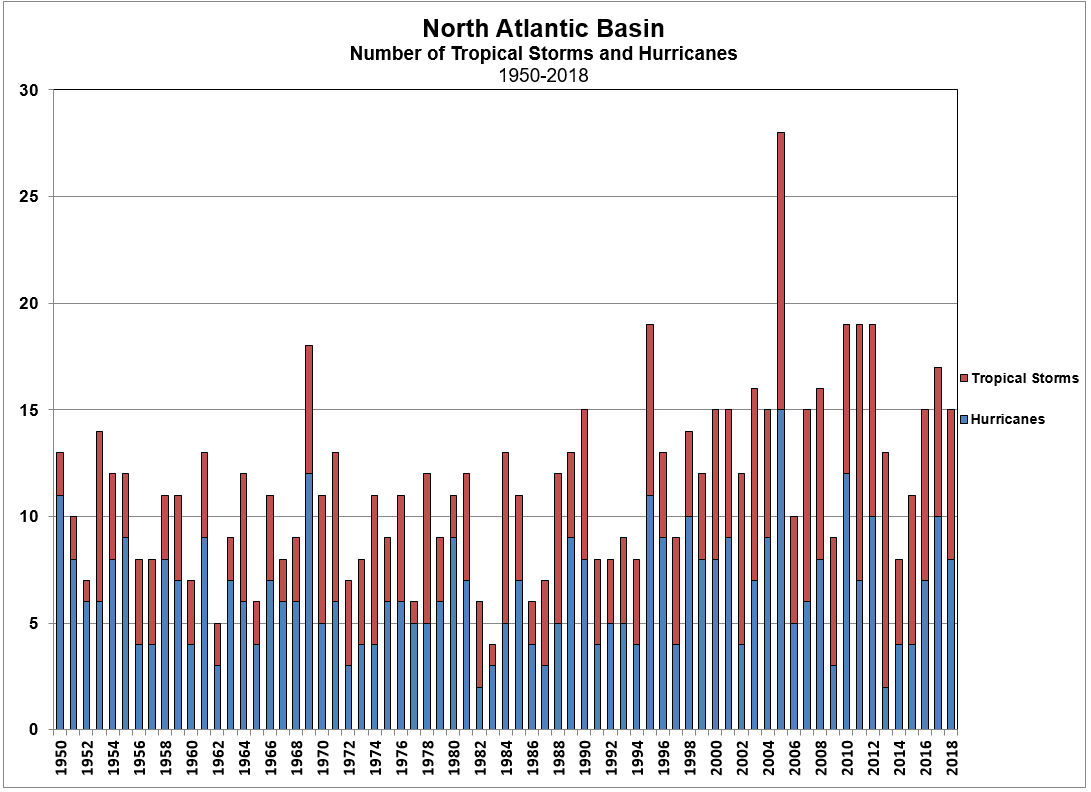 North Atlantic Tropical Cyclone Count 1950-2018