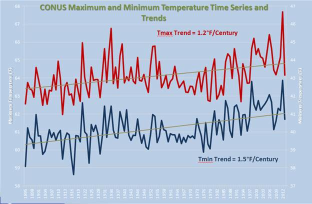 Tmax and Tmin Annual Time Series