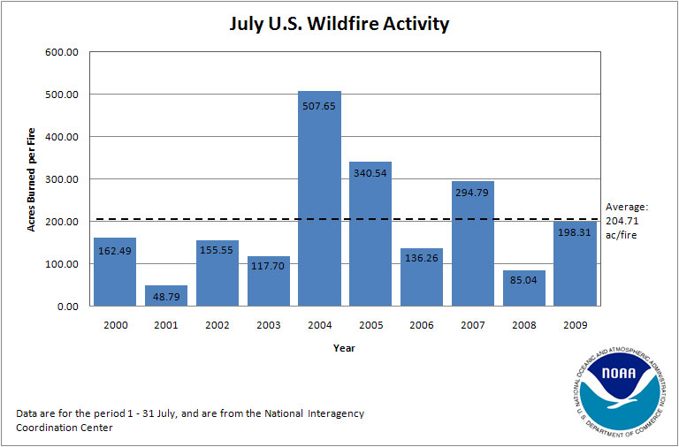 Acres Burned per Fire in July (2000-2009)