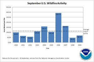 Acres Burned per Fire in September (2000-2009)