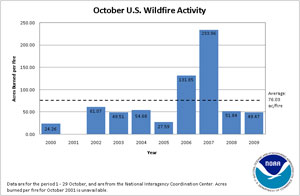 Acres Burned per Fire in October (2000-2009)