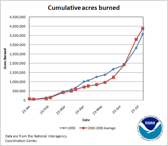 Cumulative Acres Burned in 2009