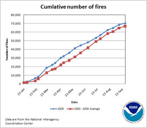 Cumulative Number of Fires in 2009